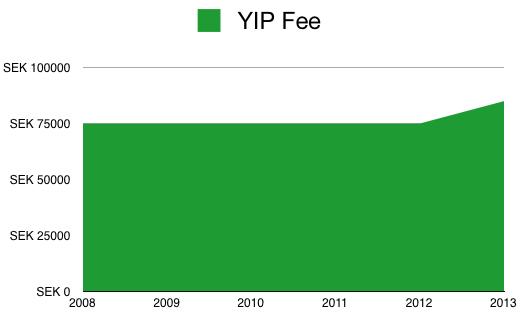 YIP Fee Increase